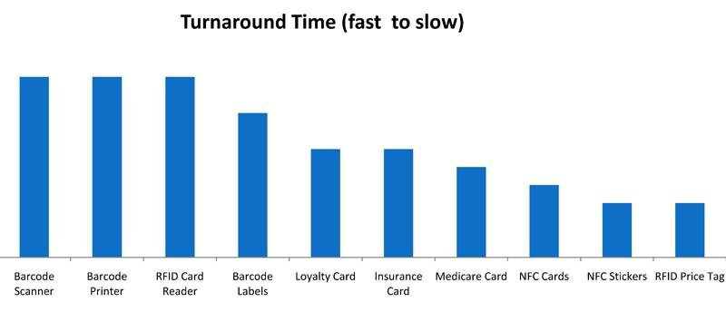 Finance turnaround