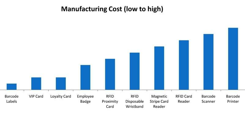 Salon cost