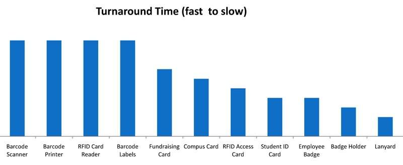 education turnaround