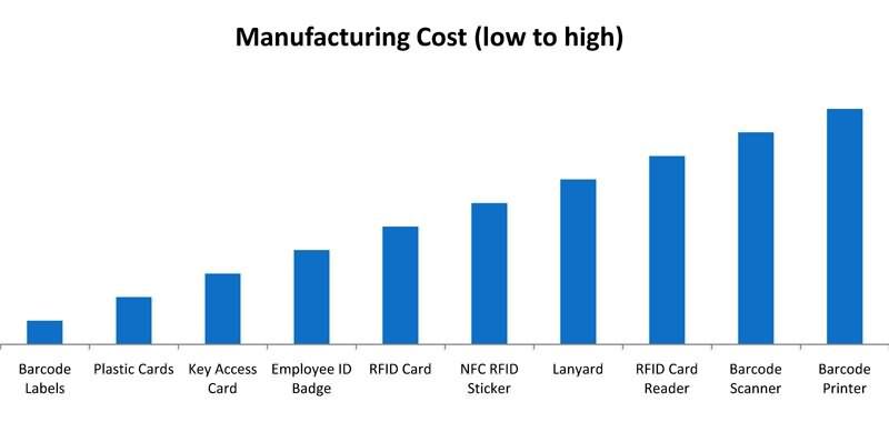 corporate cost