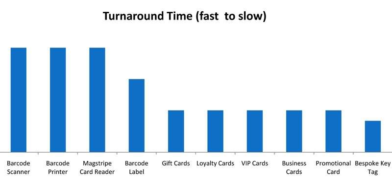 retail turnaround