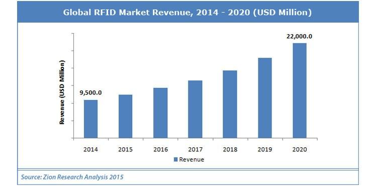 Global RFID Markets