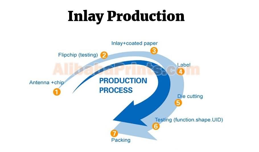 inlay production process